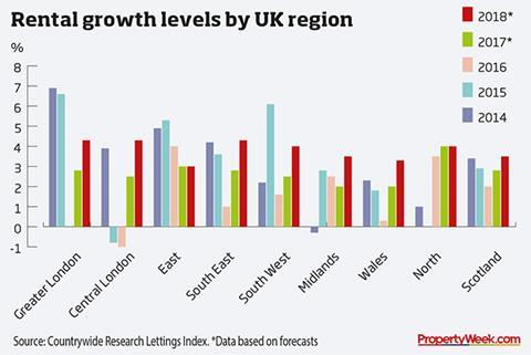 Graph - rental growth levels by UK region