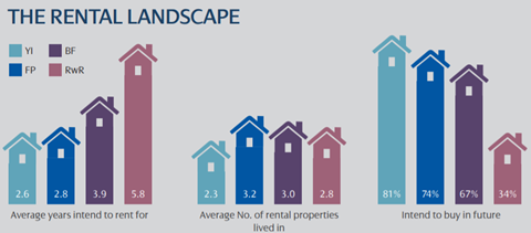 PRSim survey rental landscape