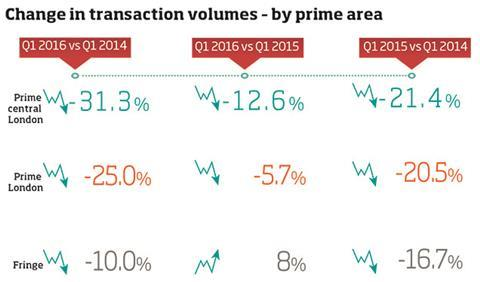 Data - change in transaction volumes