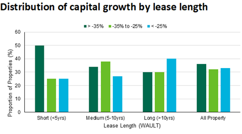 Dakin distribution of capital growth by lease length