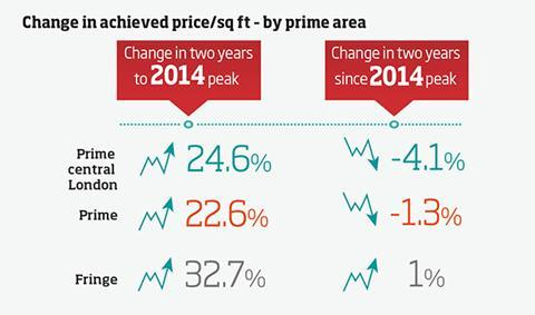 Data - change in achieved price
