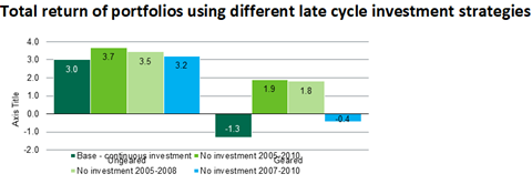 Dakin total return of portfolios using different late cycle investment strategies