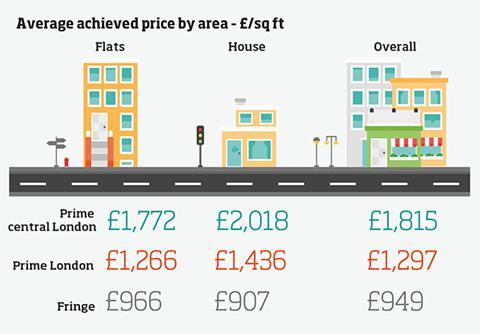 Data - average achieved price by area