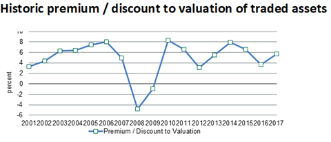 Dakin historic premium discount to valuation of traded assets
