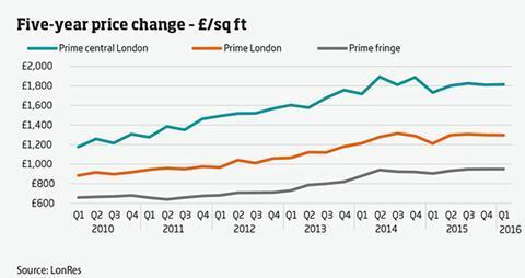 Graph - five-year price change