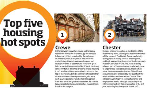 Top 2 housing hot spots