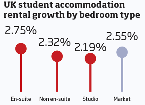 Student Accom growth by type