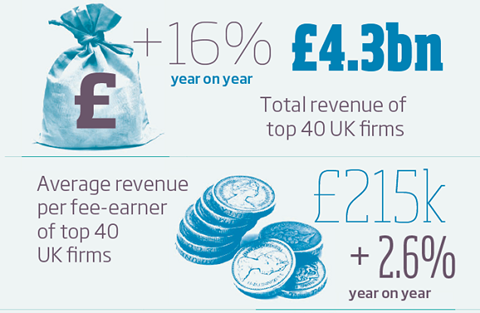 Agency UK revenue