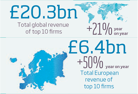 Agency European revenue