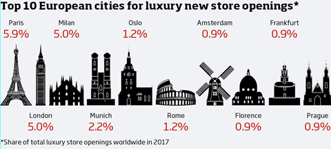 Top 10 cities for luxury stores