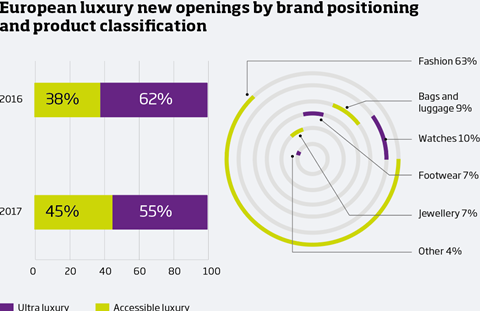 Luxury new openings by brand