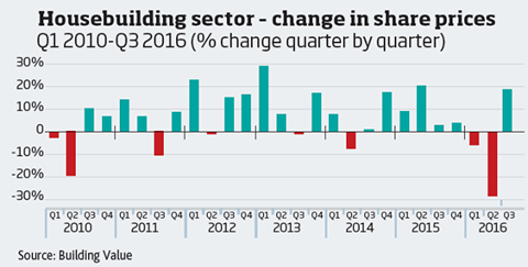 Housebuilder share price change