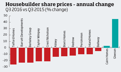 Housebuilder share price