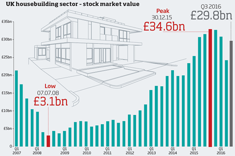 Housebuilder stock market value