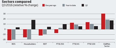 Housebuilder stock market versus other sectors
