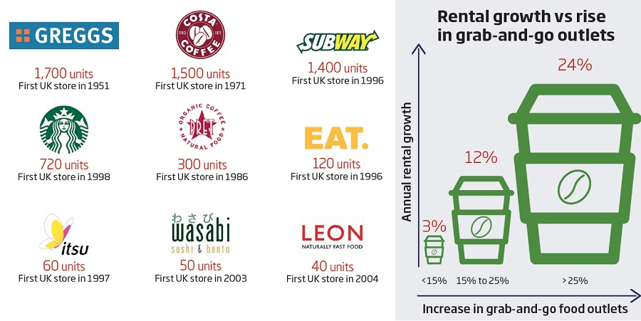 Total UK grab and go growth