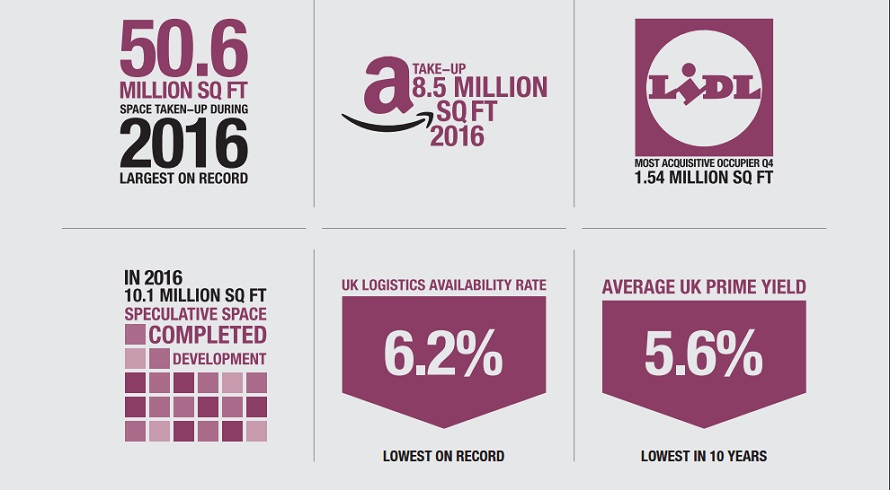 Gerald Eve infographic