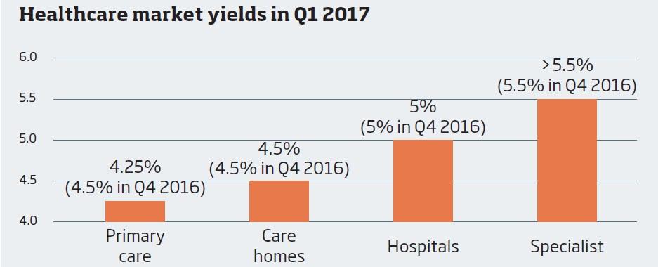 Healthcare market yields