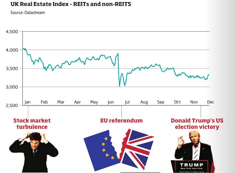 UK REIT data