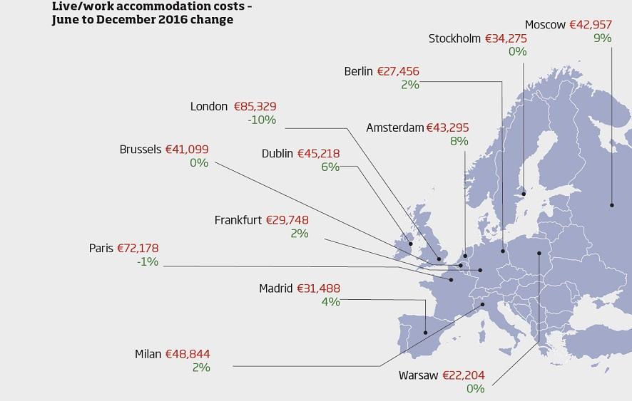 European live work chart