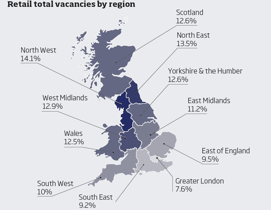 Retail total vacancies