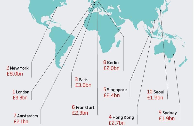 Global office markets
