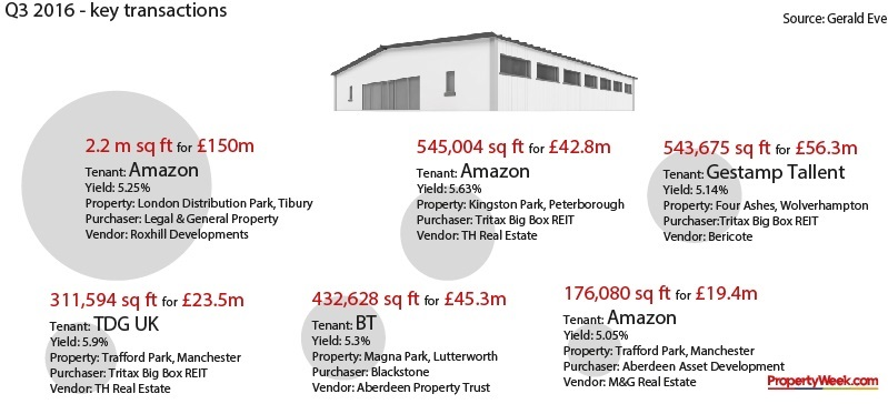 Q3 top shed transactions